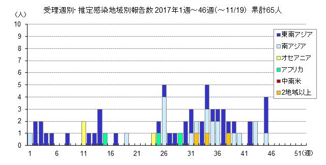 受理週別・推定感染報告数グラフ