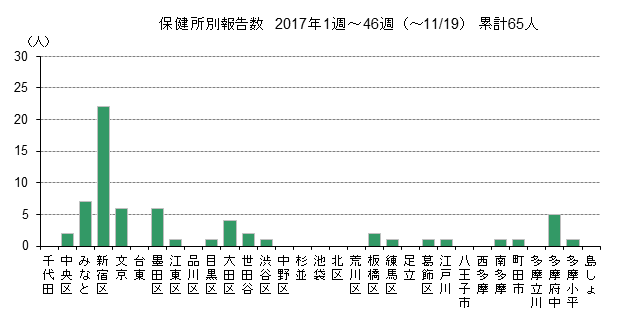 保健所別報告数グラフ