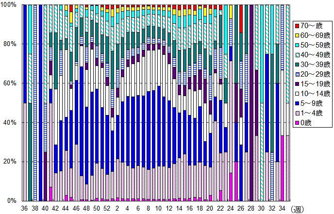 年齢別・週別患者報告数(2013-14年シーズン)