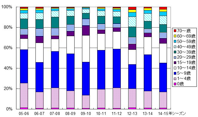 年別年齢階級別患者報告数