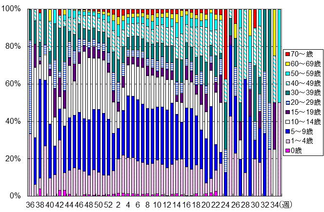 年齢別・週別患者報告数(今シーズン)