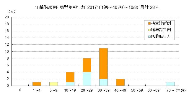 年齢階級別・病型別報告数グラフ
