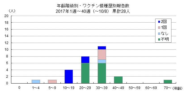 年齢階級別・ワクチン接種歴別報告数グラフ