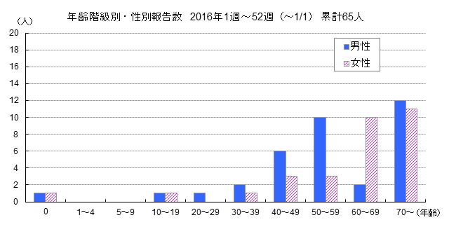 年齢階級別・性別報告数グラフ