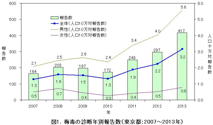 梅毒の診断年別報告数(2007~2013年)